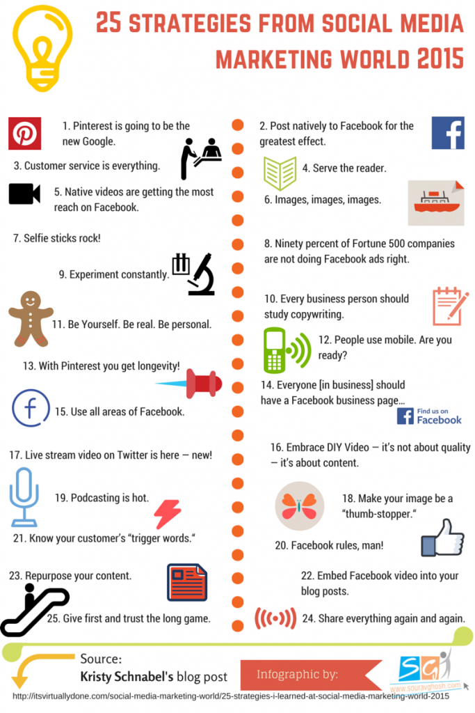 25-Strategies-from-Social-Media-World-2015