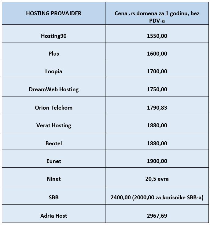 poređenje-cena-rs-domena-v1