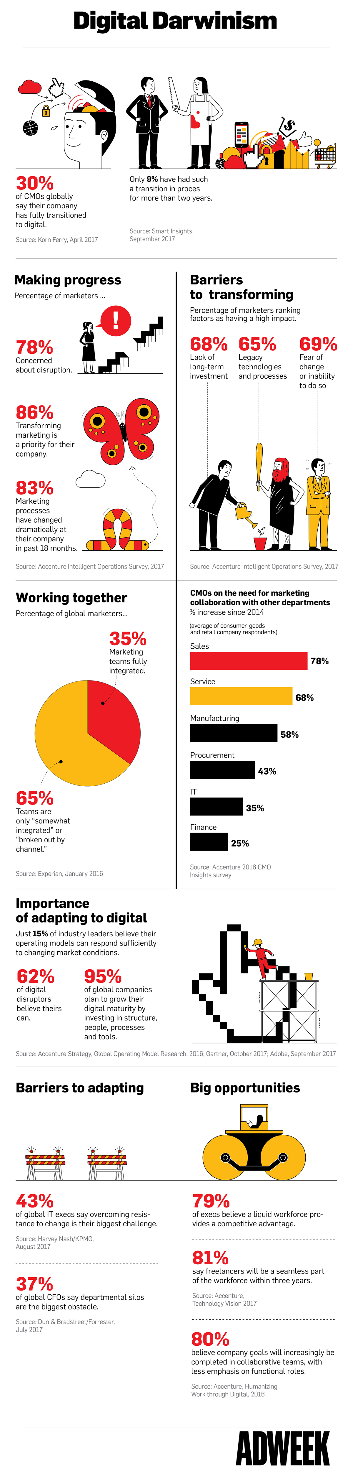 šta je digitalna transformacija infografik