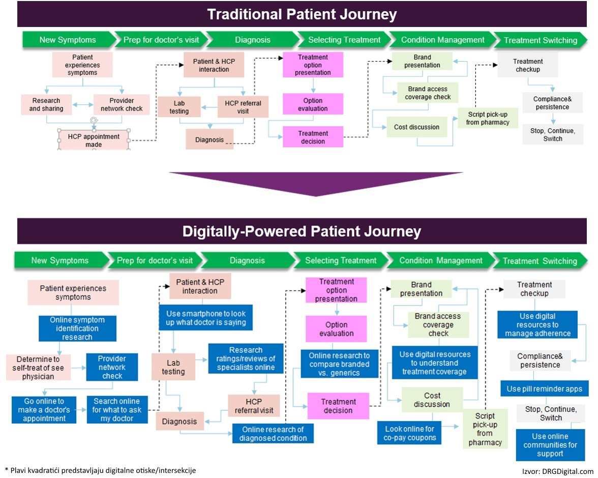 digitalna transformacija patient journey