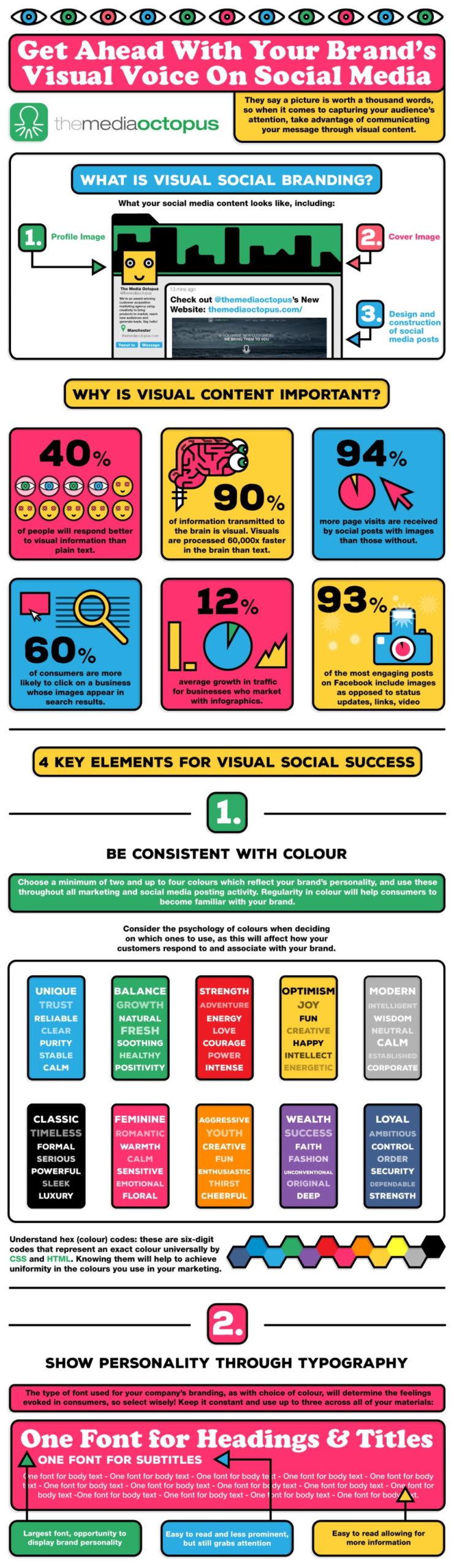 vizuali za društvene mreže infografik