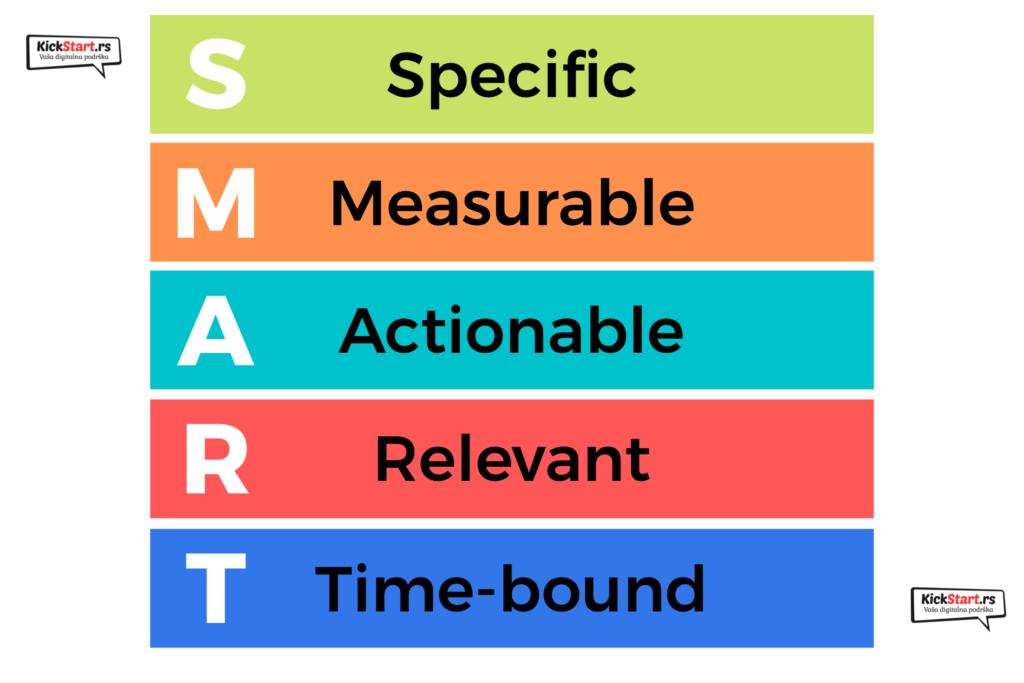 smart ciljevi internet marketing strategija