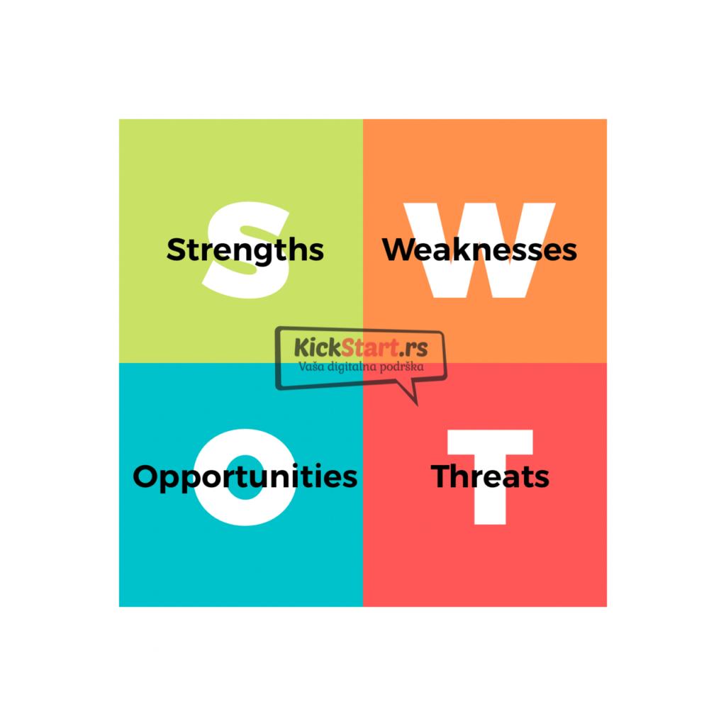 swot analiza internet marketing strategija